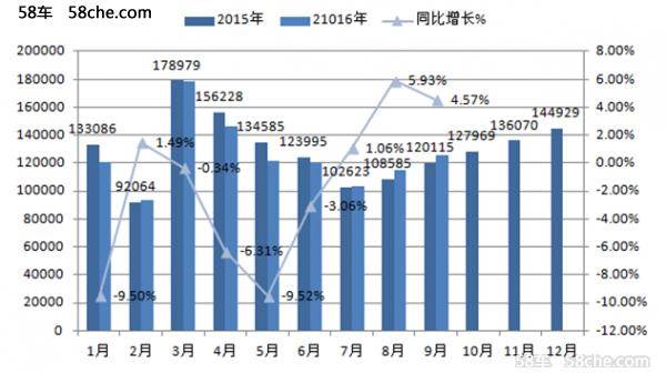 江铃轻卡助力市场回暖 中高端品牌显生机