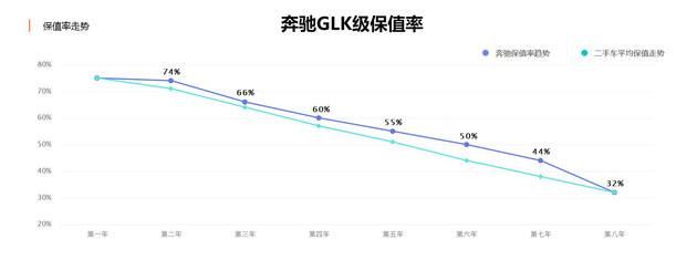 奔驰GLC保值率