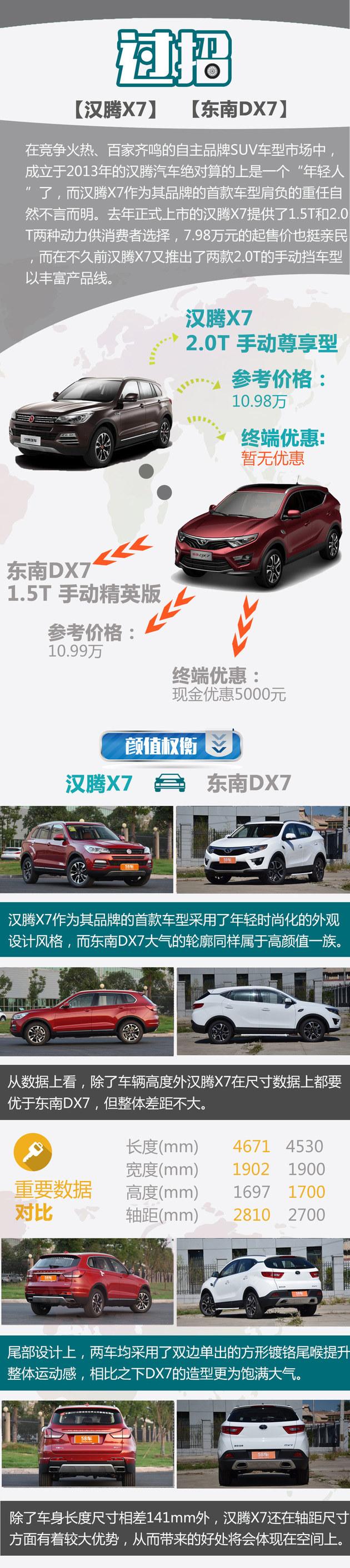 汉腾X7对比东南DX7 国产紧凑型SUV过招