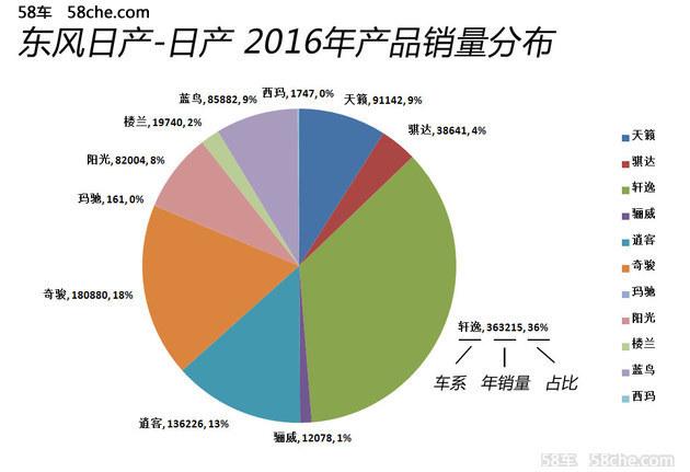 东风日产16年增速13% 17年投放更多新车