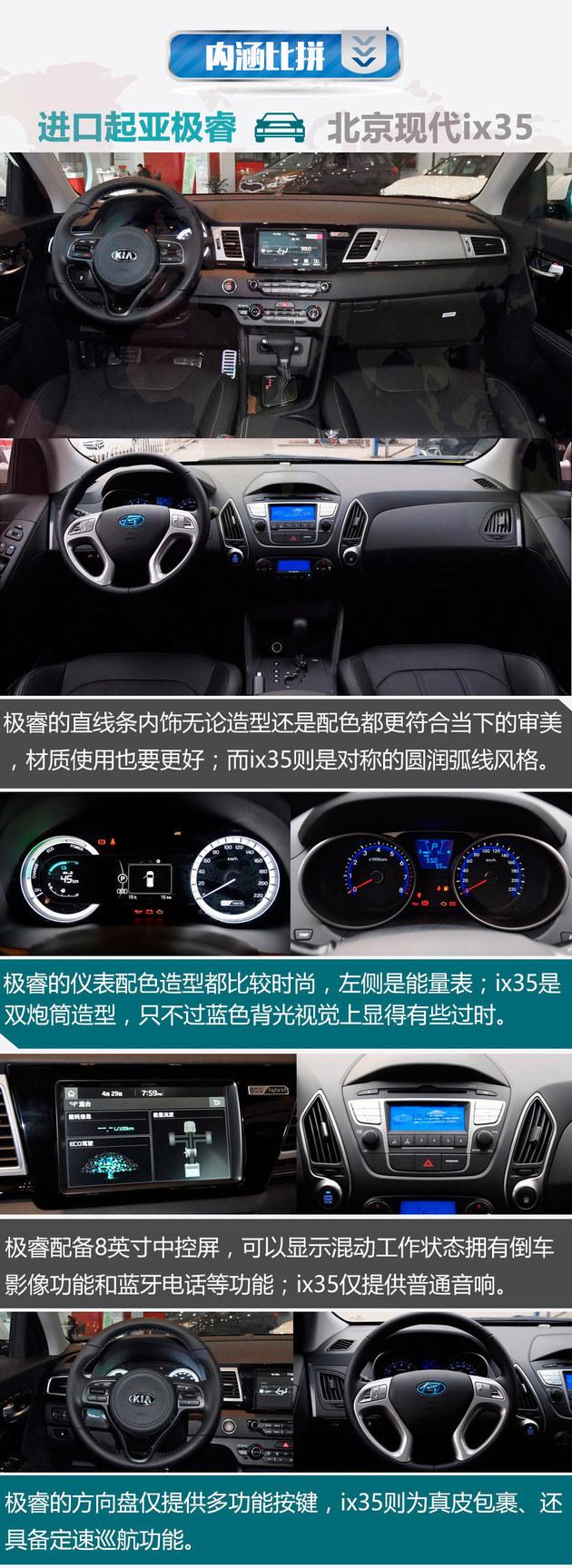 进口起亚极睿对比北京现代ix35 韩系的内战