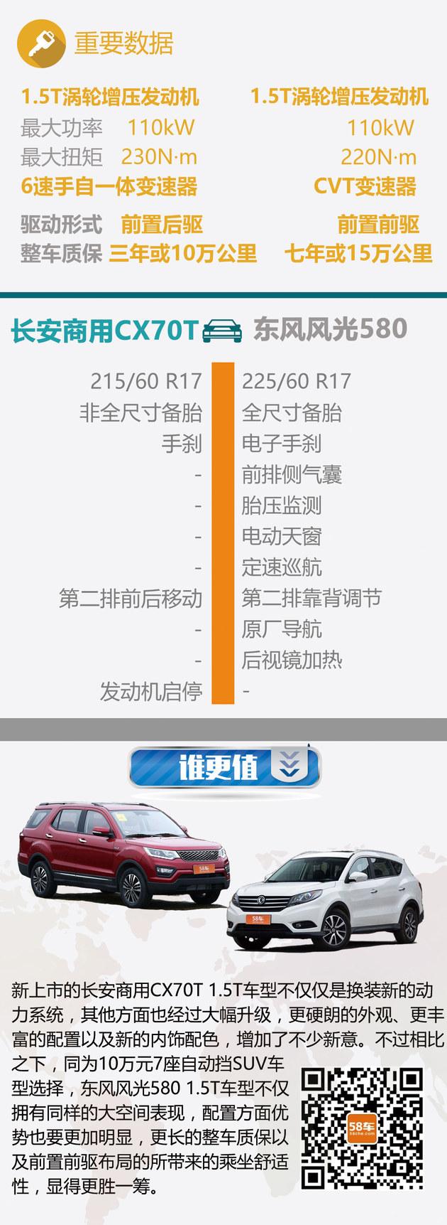 长安CX70过招东风风光580 10万7座谁更值