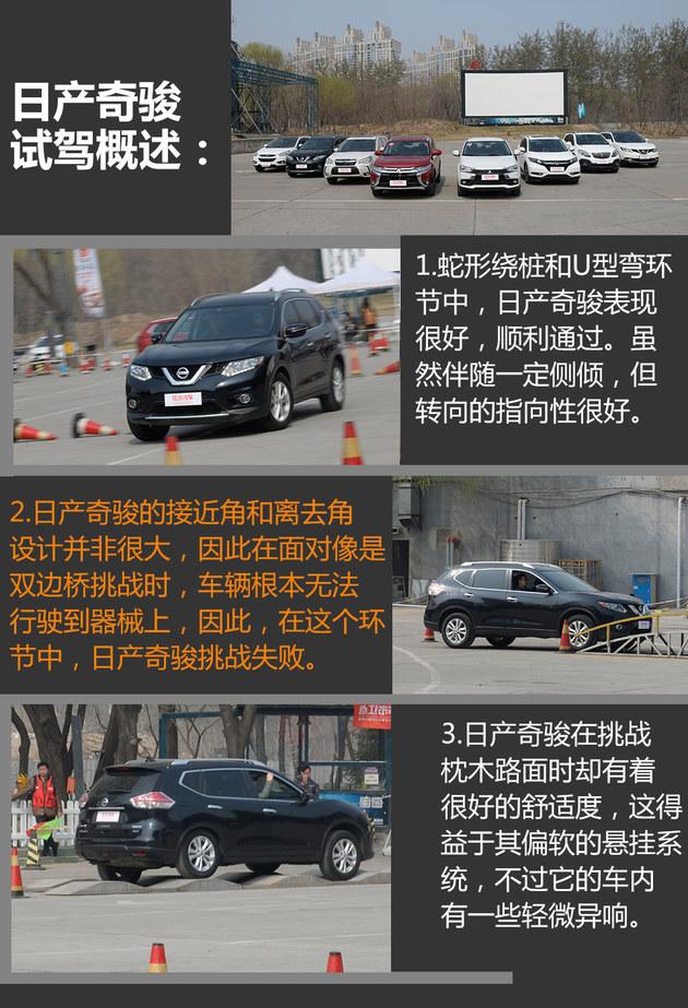 8款主销SUV对比试驾会 谁是同级王者?