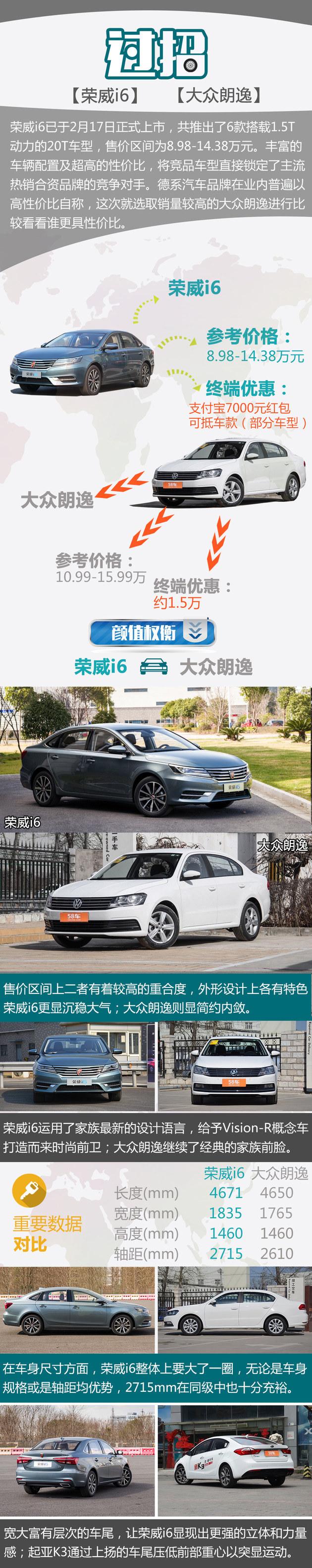 荣威i6过招大众朗逸 高品质车型如何选