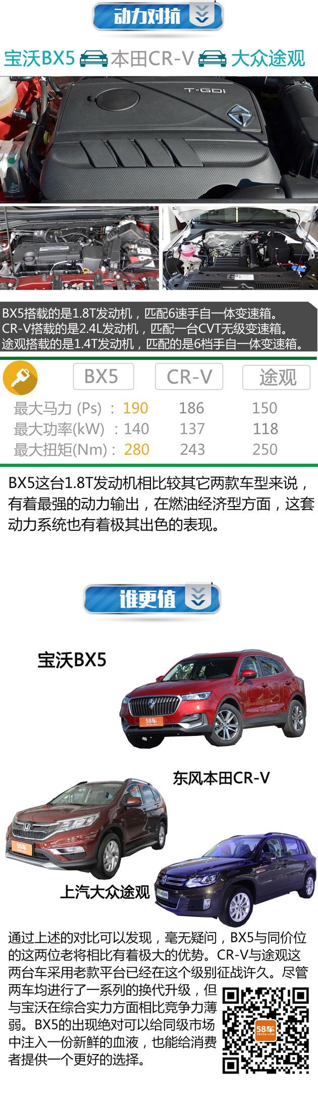 宝沃BX5 过招 4.20上