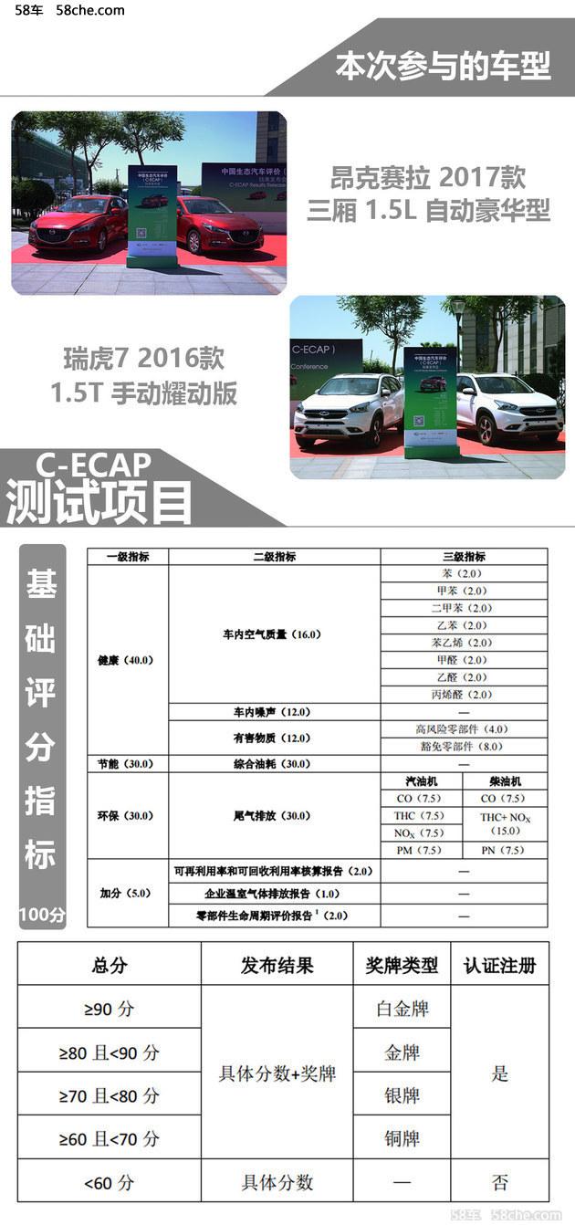 昂克赛拉/瑞虎 7 C-ECANP测试结果公布