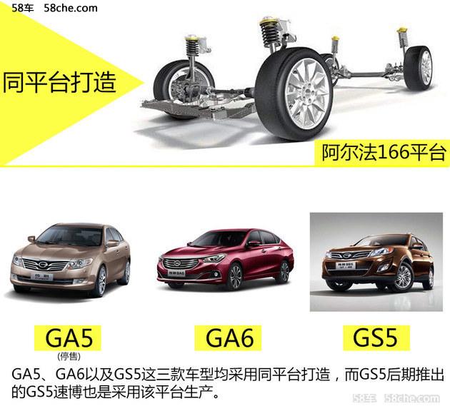 广汽传祺轿车销量下滑 SUV销量相差悬殊