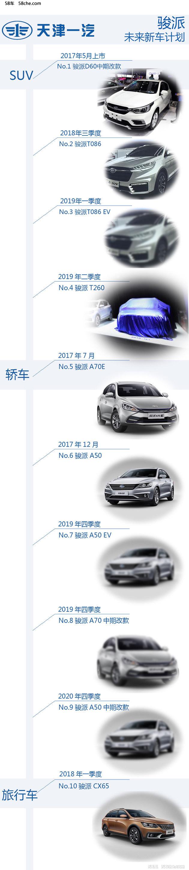 A级SUV-T086/260领衔 骏派未来计划曝光