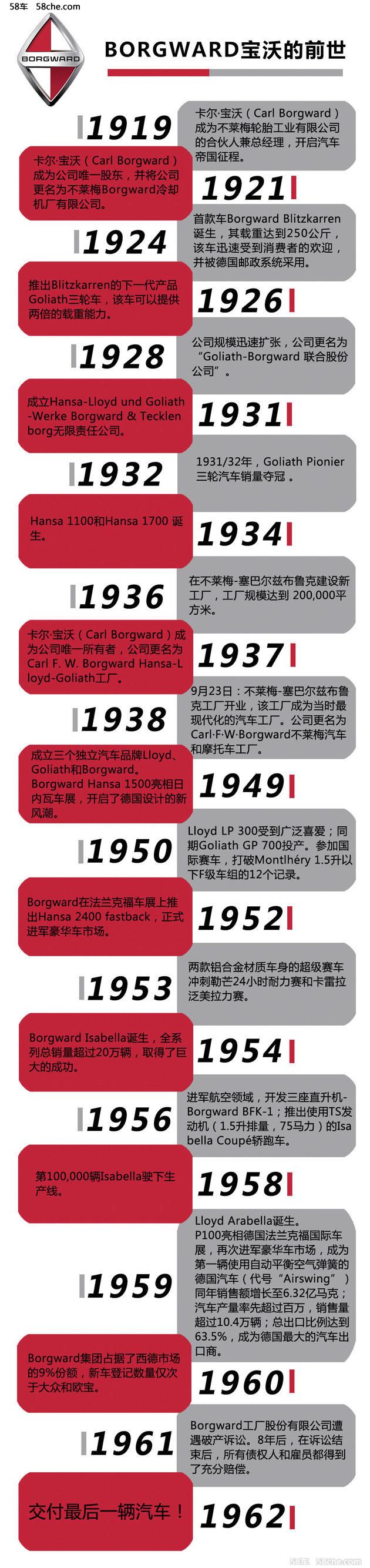 重温昔日辉煌 德国Borgward宝沃品牌简史