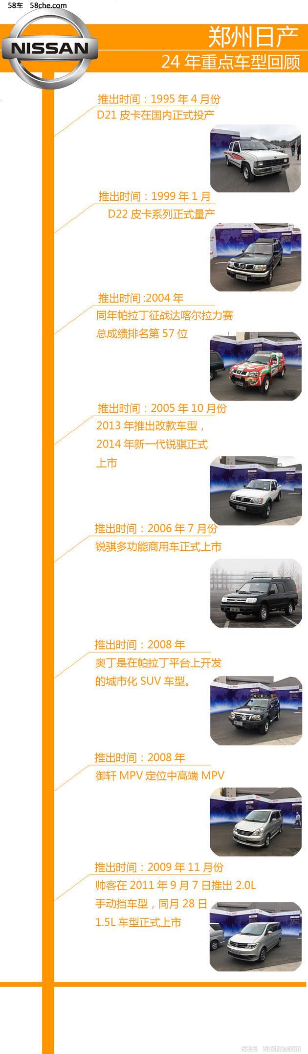 郑州日产24年第一车回顾 帕拉丁到接受瓦拉