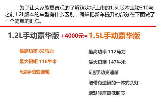 宝骏310 1.5L版实拍 动力配置再完善