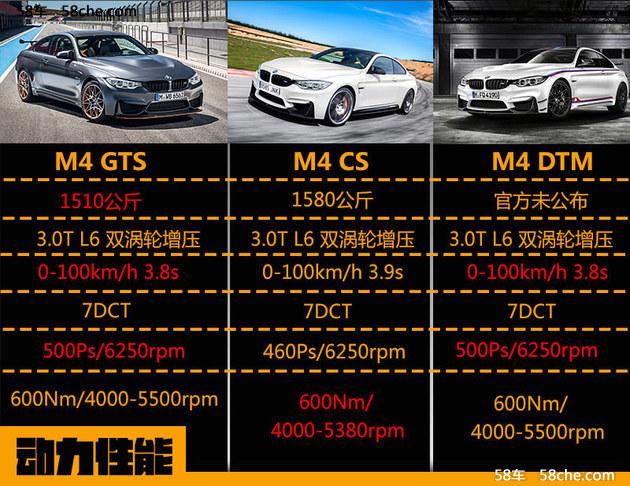M的传承 宝马M4 GTS/CS/DTM版本差异解读