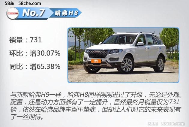 长城汽车五月销量分析 多款车型销量下滑