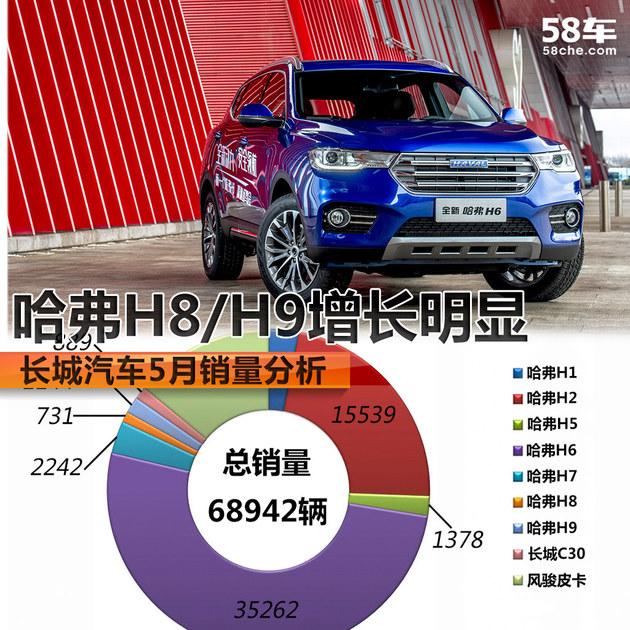 长城汽车5月销量分析 哈弗H8/H9增长明显
