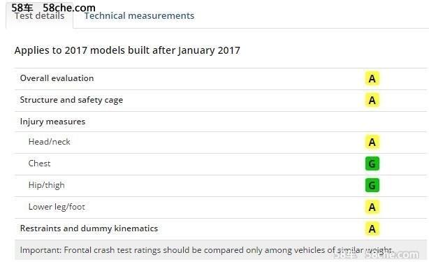 "MODEL S仍未获""优+""评价 IIHS成绩发布"