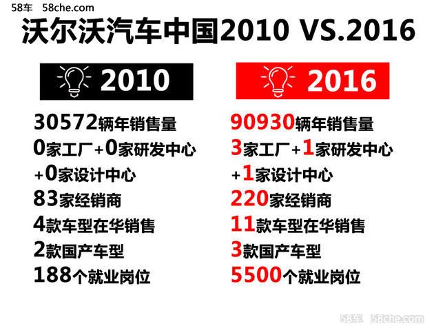 沃尔沃在中国销量创新高 数据对比有惊喜