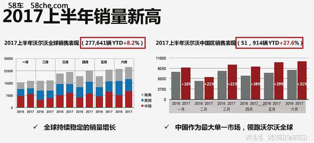 2017年上半年沃尔沃全球销量达到277,641辆,同比增长8.2%。其中,6月全球总销量同比攀升5.7%,达到54,351辆。中国作为沃尔沃汽车最大的单一市场,上半年销量增长27.6%,而6月单月销量增幅达30.9%,继续领跑全球市场。
