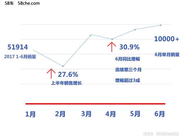 今年,沃尔沃进入全球复兴第二阶段的第二年,占零售分布17%份额的中国市场,产能、营销和售后齐发力,1-6月实现销量5.2万辆,其中6月单月销量首度突破1万辆。