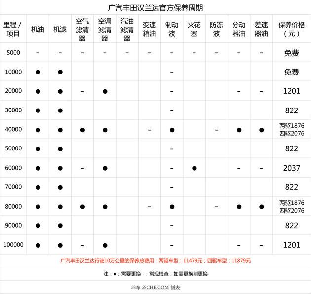 小保养822元 广汽丰田汉兰达保养解析