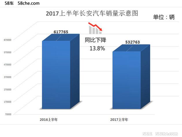 长安汽车上半年销量下滑13.8% 成欠佳