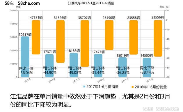 江淮汽车销量持续下滑 SUV车型萎靡不振
