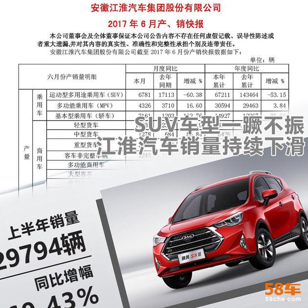 江淮汽车销量持续下滑 SUV车型一蹶不振