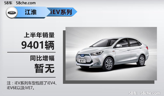 江淮汽车销量持续下降 SUV车型一蹶不振