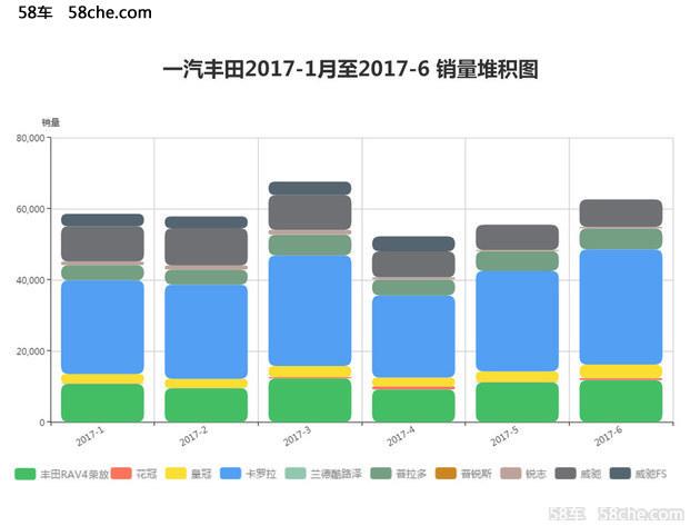 一汽丰田7月销量接近6万辆 同比增长114%
