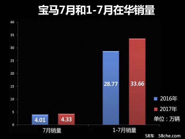 宝马前7月在华销量公布 保持两位数增长