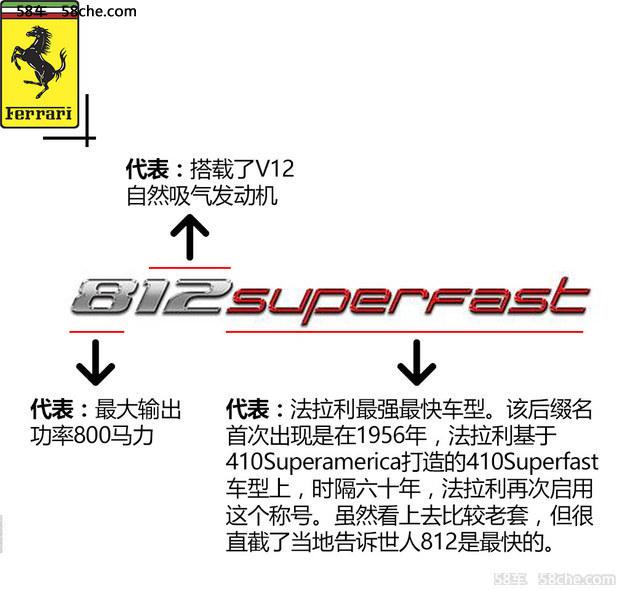 812Superfast快不是没道理 史上最强跃马
