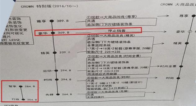 丰田新款皇冠配置曝光 搭2.0T/5款车型