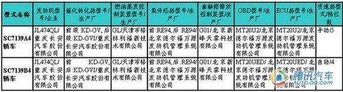 美人鱼量产版 长安CX20登上新车目录!