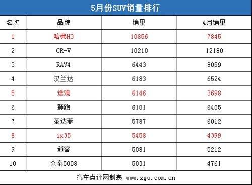 谁是最大赢家?SUV销量和市场价格分析