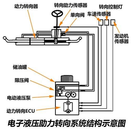 电子液压助力的原理与机械液压助力基本相同,不同的是油泵由高清图片