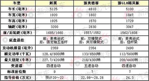 剑指瑞风/或20万起 现代H1中文定名辉翼