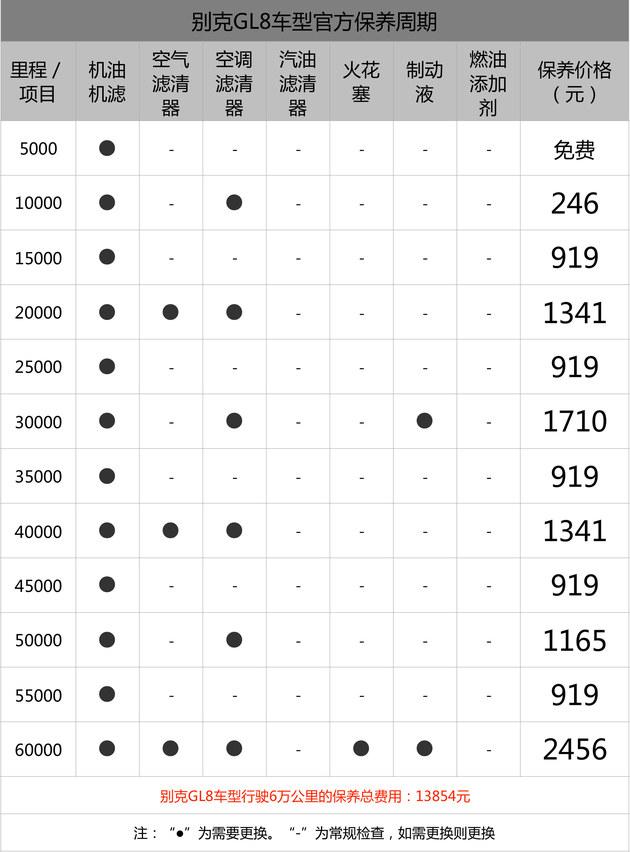 小保养最低919元 别克GL8保养成本解析