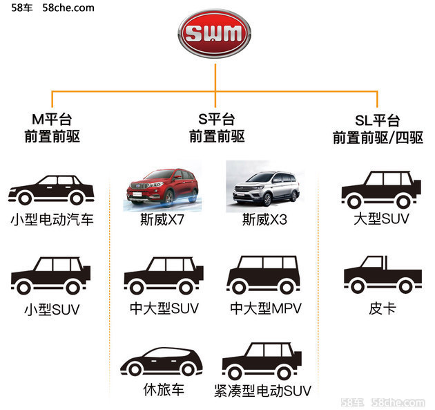 以SUV车型为主 斯威汽车未来规划曝光