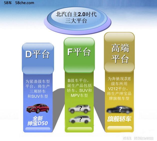 北汽新车计划曝光 全面跨入产品2.0时代