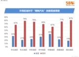 """58车大数据观""""网购汽车""""华南地区更流行"""
