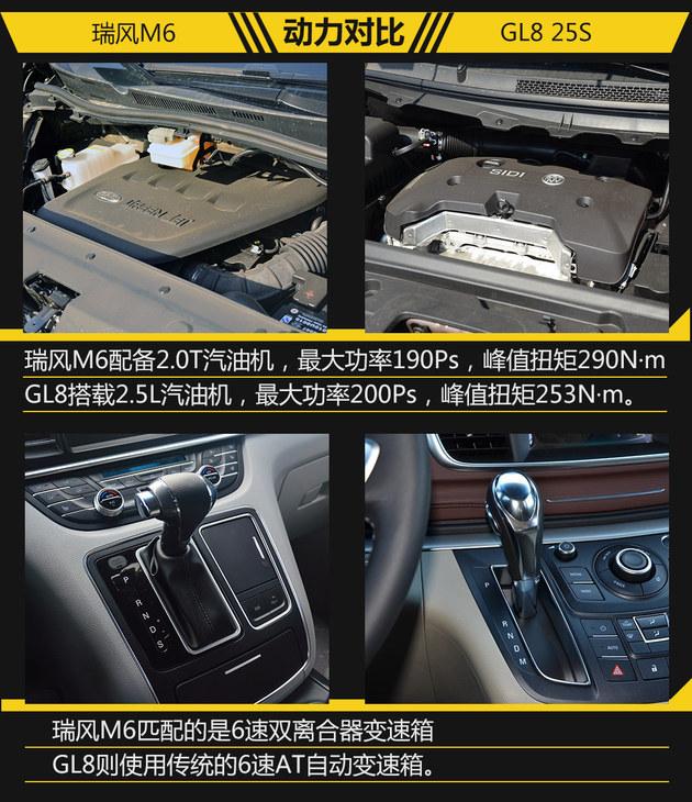 靠丰富配置攻占市场 瑞风M6过招GL8 25S