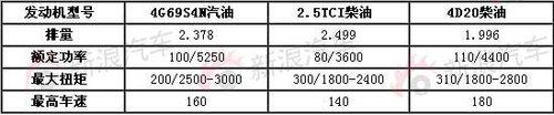 预计售13万起 哈弗H5换装新柴油发动机