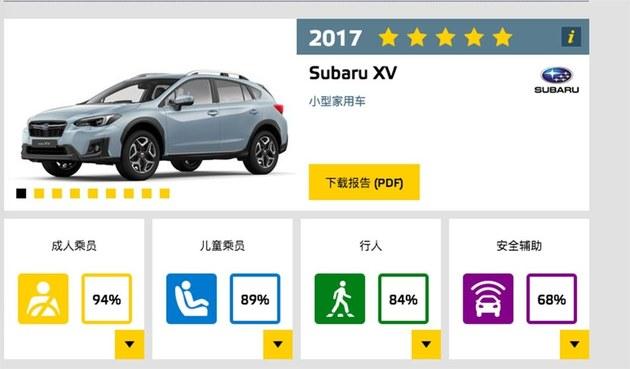 E-NCAP发布9新车成绩 8款车获五星评价