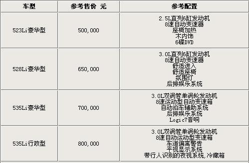 预计售50万起 新5系长轴距版4款车配置