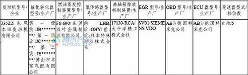 首推3.5L排量 广汽本田歌诗图现身目录