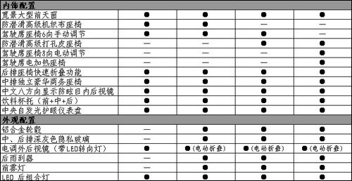 7月20日上市 比亚迪M6参数配置全曝光