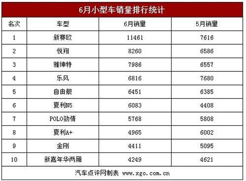 小型车市场销量价格分析