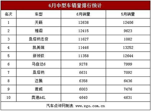 中型车销量价格走势分析