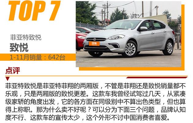 最低年销17台 2017年销量最差车型排行榜