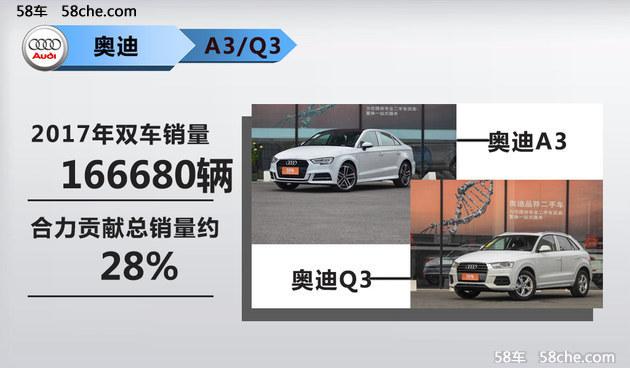 一汽-大众奥迪销量破59万辆 A6L最畅销