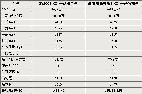 实惠大空间 日产NV200对比同门新骊威
